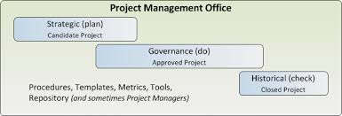 three roles of the project management office project management