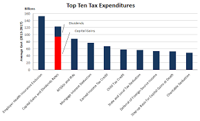 capital gains tax table 2017 the tax break down preferential rates on capital gains committee