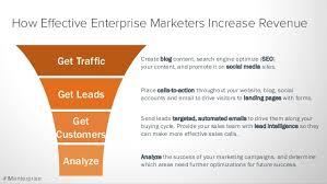 search road map a roadmap to inbound marketing in the enterprise