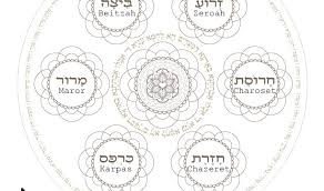 seder plate order passover coloring pages archives page 3 of 3 haleluya