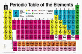 printable periodic table for 6th grade periodic table of elements for 5th grade fresh fifth science