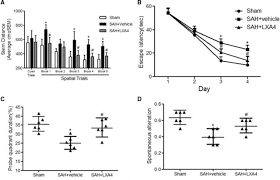 lipoxin a4 reduces inflammation through formyl peptide receptor 2