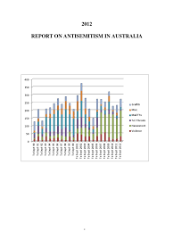 2012 report on antisemitism in australia antisemitism