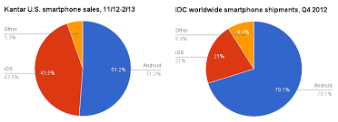 iphone vs android sales apple vs android debate continues as ios proves more lucrative