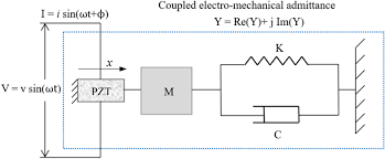 load monitoring of pin connected structures using piezoelectric