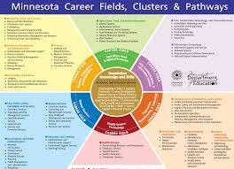 design management careers minnesota career fields clusters pathways bridges career
