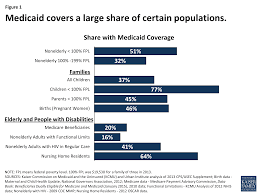 medicaid at 50 u2013 low income pregnant women children and families