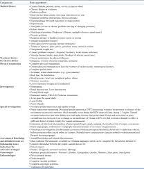 clinical practice guidelines for management of sexual dysfunction