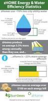 zero net energy homes first zero net energy townhome in the u s u2013 zhome issaquah