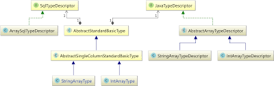 Java Map Example How To Map Java And Sql Arrays With Jpa And Hibernate Vlad