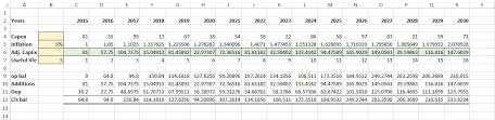 Fixed Asset Register Excel Template Preparing Fixed Asset Capex Forecast Model In Excel