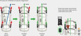 bmw x5 alignment cost 4 wheel alignment wolverhton dudley front rear wheel