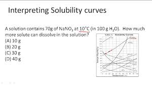 solubility video chemistry ck 12 foundation