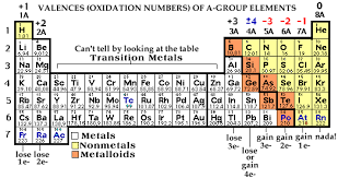 Oxidation Numbers On Periodic Table Writing Formulas