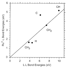Bond Energies Table Activation Of C2h6 C3h8 Hc Ch3 3 And C C3h6 By Gas Phase Ru