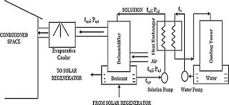 recent developments in solar assisted liquid desiccant evaporative