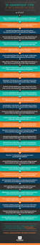 Best Resume Format Forbes by 206 Best Images About Travail On Pinterest Productivity Career