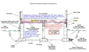 slab vs crawl space foundation crawl space foundation a complete crawl space repair system in