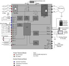 variable speed drive vsd vfd drives