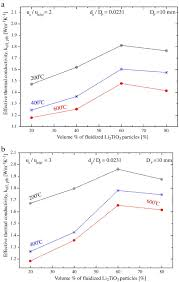 experimental investigation of heat transfer in gas u2013solid packed