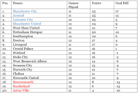premier league results table and fixtures epl table week 12 2015 premier league round up after saturday