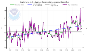 Future Temperature And Precipitation Change In Colorado Noaa Climate Cooling The Other Side Of Climate Change Science Global