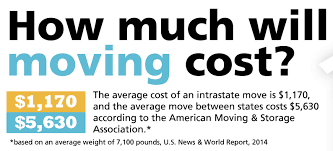 average cost of apartment stop me i u0027m moving when my apartment lease expires hello
