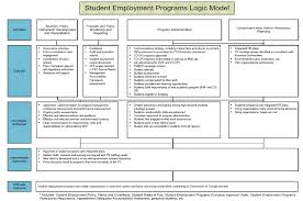 follow up study to the evaluation of the post secondary