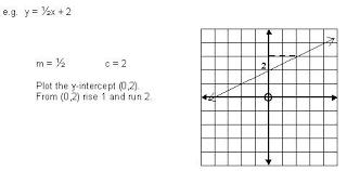 plotting straight line graphs using gradient method high
