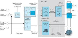 dtc abb drives
