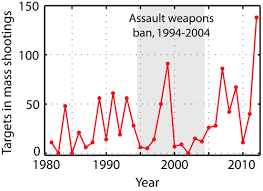 how many guns were sold on black friday everything you need to know about the assault weapons ban in one
