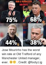 Mourinho Meme - manu managers win rate 75 689 he jose mourinho has the worst win