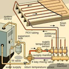 radiant heating systems installation 24 7 jersey plumbers