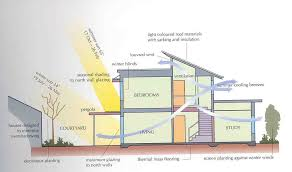 green home design plans passive design green home technology center