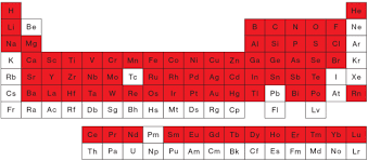 How Many Elements Are There In The Periodic Table The All American Iphone Mit Technology Review