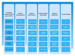 strategy template matrix template chart