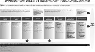 archived human resources and social development canada 1 4