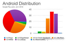 android distribution year android 5 lollipop on 33 of play users but only