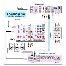 wiring a home theater system design and ideas