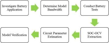 accurate battery pack modeling for automotive applications