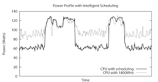 powerpack energy profiling and analysis of high performance