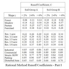 Inches Fraction Table Rational Method Runoff Coefficient Tables For Storm Water Runoff