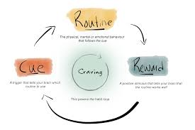 Catchy Situation The Habit Loop How To Start New Habits That Actually Stick With