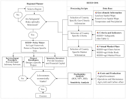 sustainability free full text comparative multi criteria