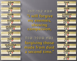 Words Of Comfort From The Bible Bible Names Code Names From Adam To Jesus Reads As Single Prophecy
