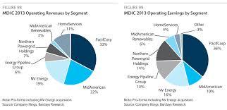 berkshire hathaway energy berkshire hathaway energy acquires altalink a look at the portfolio