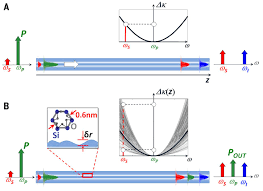 ultrafast optical control by few photons in engineered fiber science