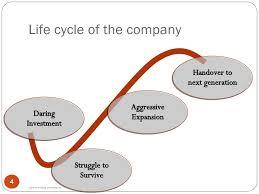 ideas for corporate development phil adaptation