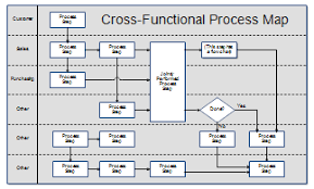 Excel Swimlane Template Process Maps And Process Mapping