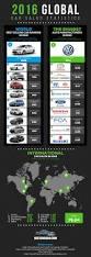 toyota sales worldwide global car sales statistics